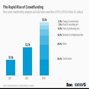Rapid Rise of Crowdfunding